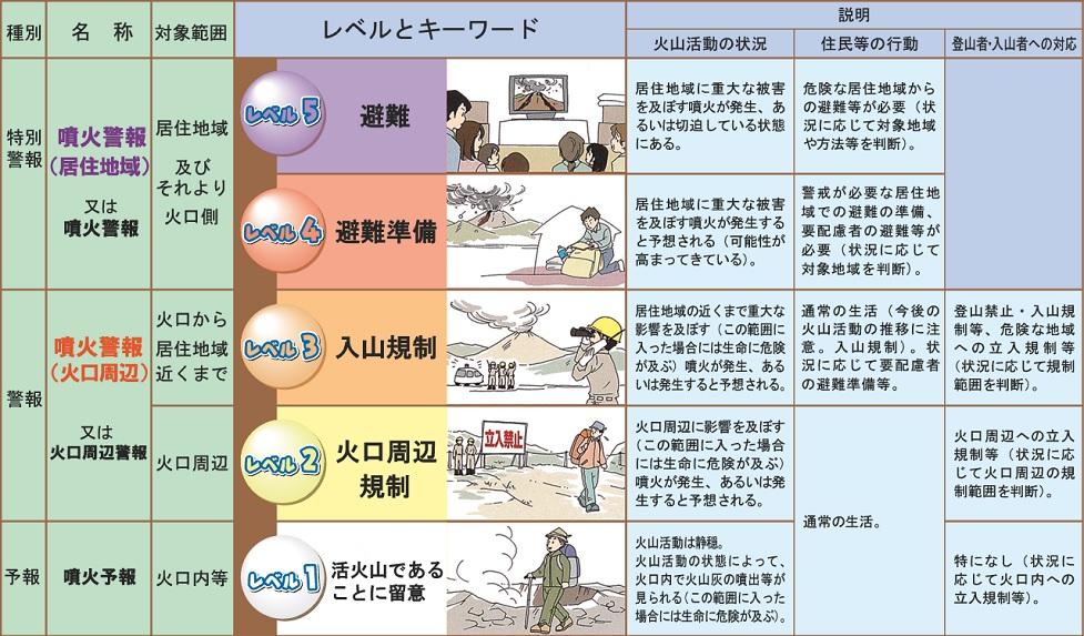 噴火警戒レベル:気象庁
